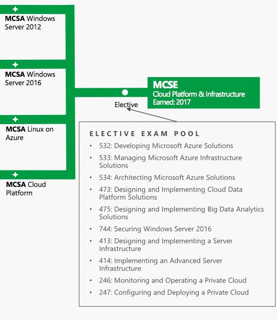 What Are The Best Microsoft Certifications In 2017 Exam Labs Blog