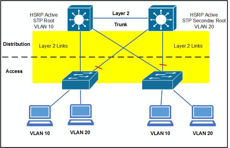 Cisco 200-310 Exam Tutorial, 200-310 Practice Questions, 100% Free