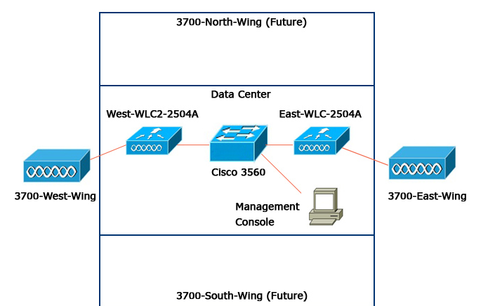 Exam-Labs 300-365 Questions and Answers: Cisco 300-365 question 43