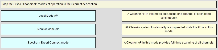Cisco 400-351 Exam Tutorial, 400-351 Practice Questions, 100