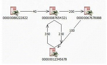 I2 Link Diagram