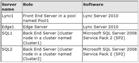 Microsoft 70-336 Exam Tutorial, 70-336 Practice Questions