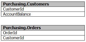 Microsoft 70-461 Exam Tutorial, 70-461 Practice Questions