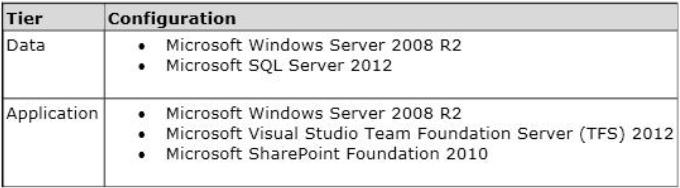 Microsoft 70-496 Exam Tutorial, 70-496 Practice Questions, 100% Free